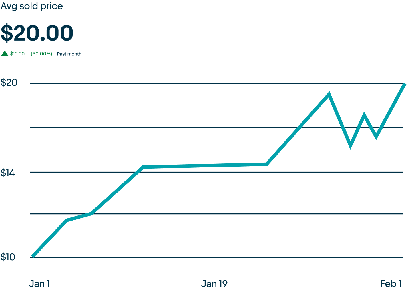 Line graph indicating the increasing average sold price of the Mike Trout baseball card, from $10 to $20.