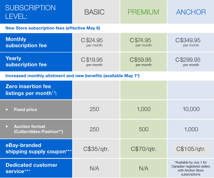 subscription fees table