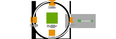 Buyer graphic