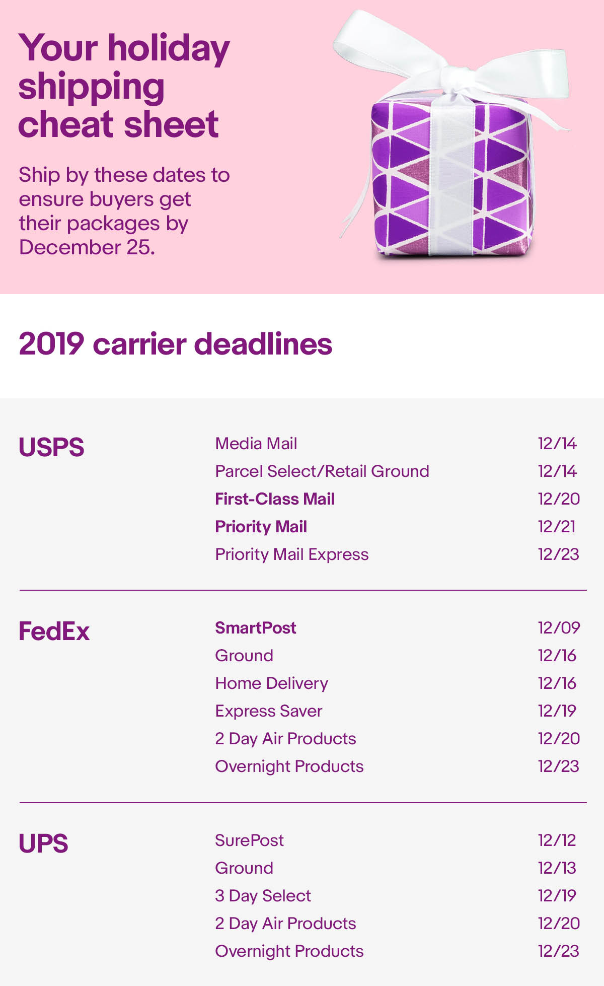 Your holiday shipping cheat sheet