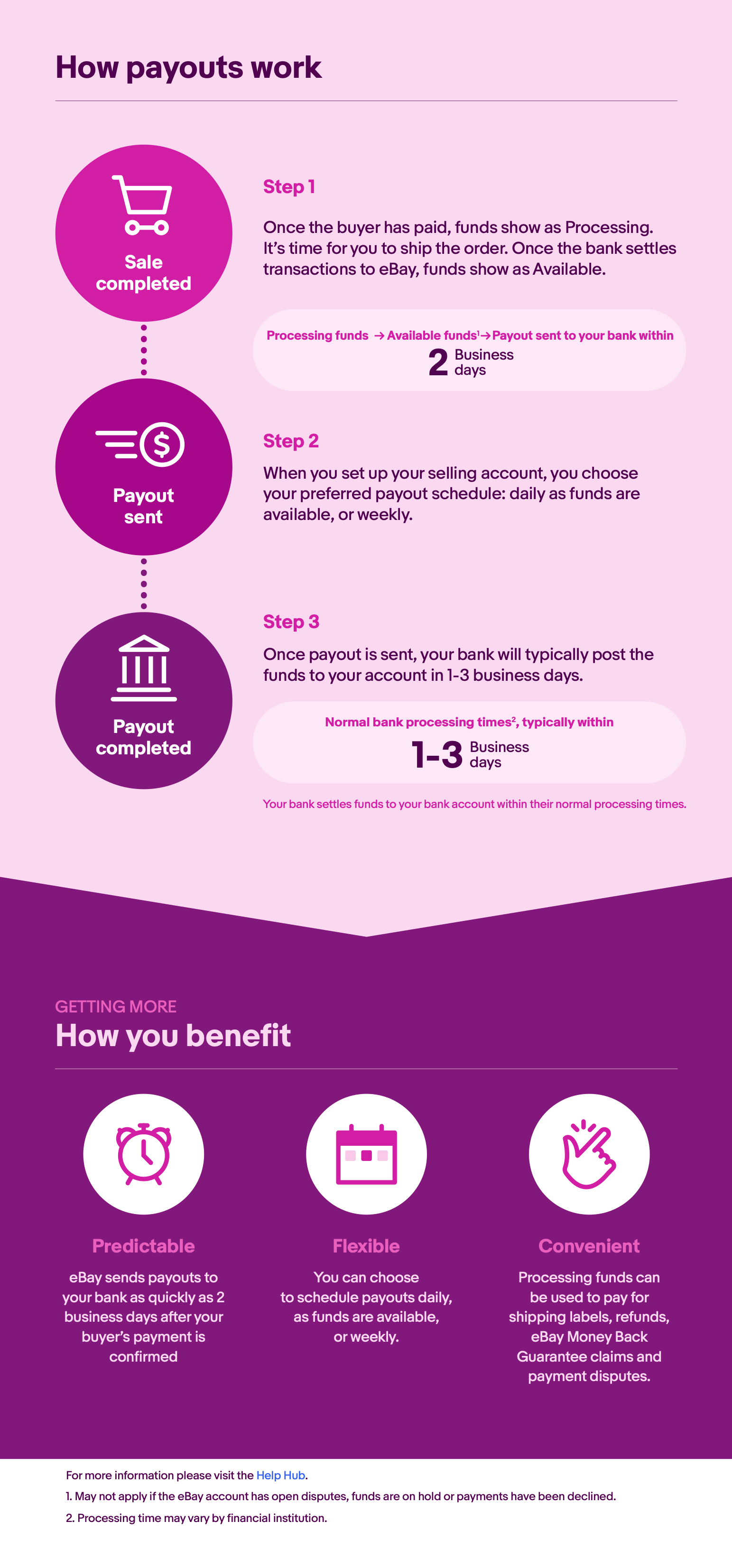 eBay payments infographic