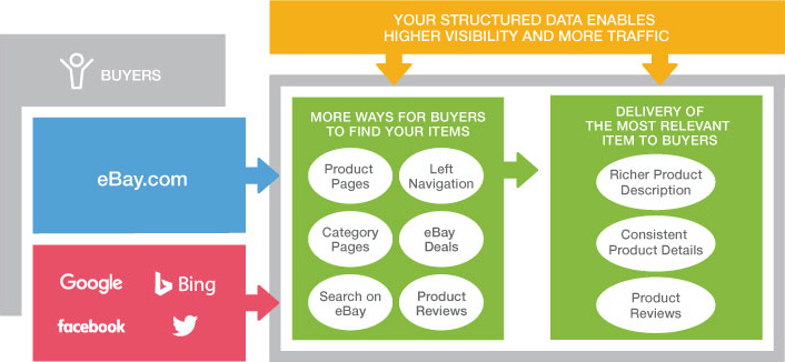 Structured Data Ebay Seller Center
