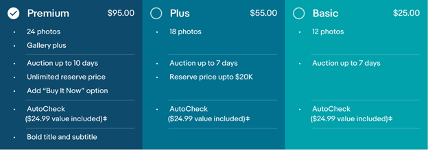 Simplified pricing options will include listing upgrade features (such as the reserve price and gallery plus features in the Premium option) in an all-inclusive fee.