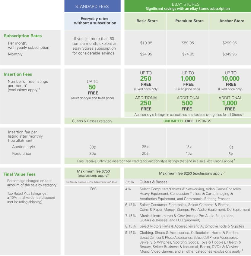 Selling fees chart