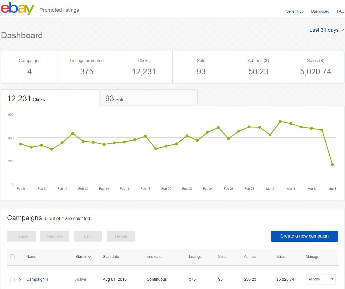 Optimization Starts with Your Dashboard