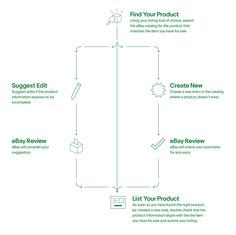 product based shopping experience workflow